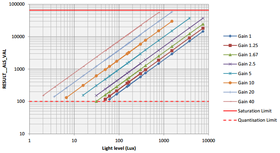 VL6180X datasheet graph of typical ALS linearity vs gain over a wide dynamic range