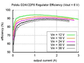 Typical efficiency of Pololu 6V, 2.5A Step-Down Voltage Regulator D24V22F6.