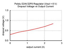 Typical dropout voltage of Pololu 6V, 2.5A Step-Down Voltage Regulator D24V22F6.