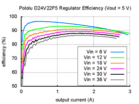 Typical efficiency of Pololu 5V, 2.5A Step-Down Voltage Regulator D24V22F5.