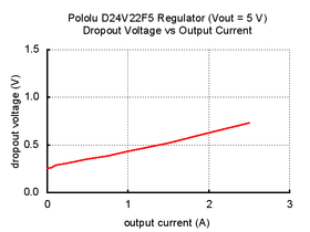 Typical dropout voltage of Pololu 5V, 2.5A Step-Down Voltage Regulator D24V22F5.