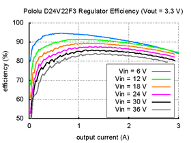 Typical efficiency of Pololu 3.3V, 2.6A Step-Down Voltage Regulator D24V22F3.