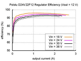 Typical efficiency of Pololu 12V, 2.2A Step-Down Voltage Regulator D24V22F12.