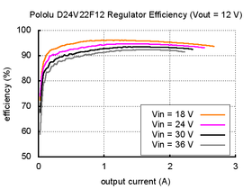 Typical efficiency of Pololu 12V, 2.2A Step-Down Voltage Regulator D24V22F12.