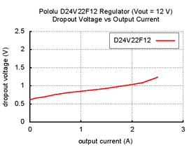 Typical dropout voltage of Pololu 12V, 2.2A Step-Down Voltage Regulator D24V22F12.