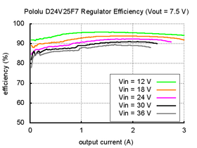 Typical efficiency of Pololu 7.5V, 2.5A Step-Down Voltage Regulator D24V25F7.