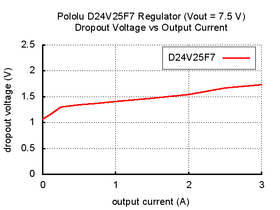Typical dropout voltage of Pololu 7.5V, 2.5A Step-Down Voltage Regulator D24V25F7.