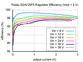 Typical efficiency of Pololu 5V, 2.5A Step-Down Voltage Regulator D24V25F5.