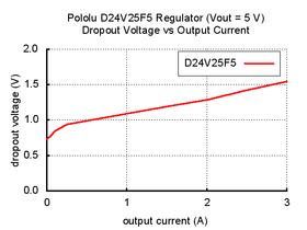 Typical dropout voltage of Pololu 5V, 2.5A Step-Down Voltage Regulator D24V25F5.