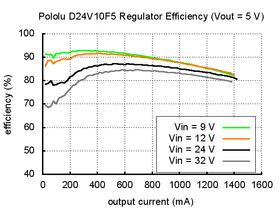Typical efficiency of Pololu 5V step-down voltage regulator D24V10F5.