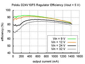 Typical efficiency of Pololu 5V step-down voltage regulator D24V10F5.