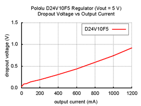 Typical dropout voltage of Pololu 5V step-down voltage regulator D24V10F5.