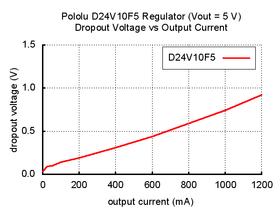 Typical dropout voltage of Pololu 5V step-down voltage regulator D24V10F5.