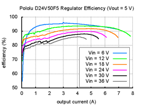 Typical efficiency of Pololu 5V, 5A Step-Down Voltage Regulator D24V50F5.