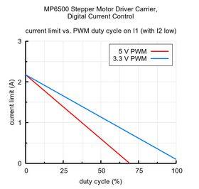 MP6500 minimal wiring