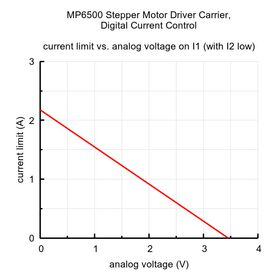 Pololu MP6500 Current Curve