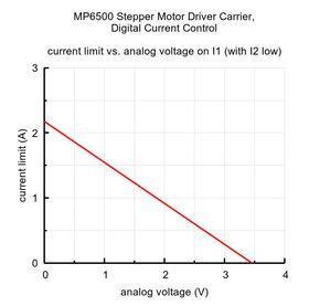 MP6500 current curve